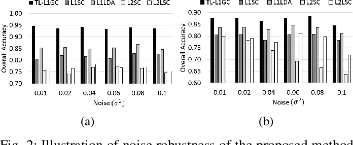 Figure 2 for A Trace Lasso Regularized L1-norm Graph Cut for Highly Correlated Noisy Hyperspectral Image