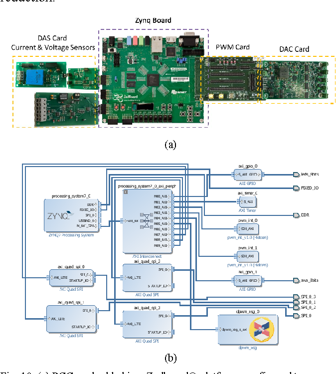 Figure 10 from ARM+FPGA platform to manage solid-state-smart