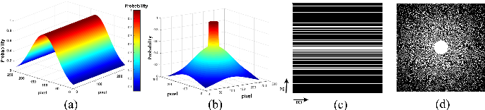 Figure 4 for ReconResNet: Regularised Residual Learning for MR Image Reconstruction of Undersampled Cartesian and Radial Data