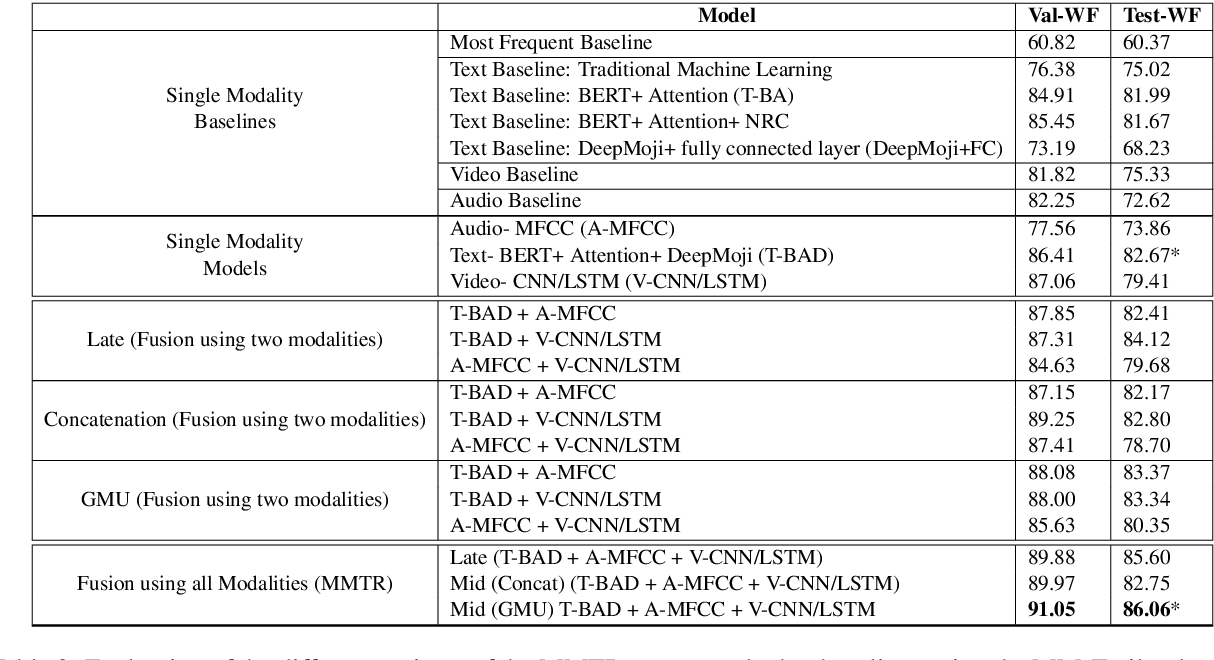 Figure 3 for A Case Study of Deep Learning Based Multi-Modal Methods for Predicting the Age-Suitability Rating of Movie Trailers