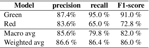 Figure 4 for A Case Study of Deep Learning Based Multi-Modal Methods for Predicting the Age-Suitability Rating of Movie Trailers