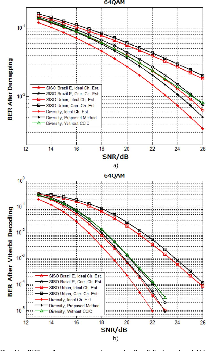 On Channel Estimation and Equalization in 2 $\times$ 1 MISO TDS-OFDM