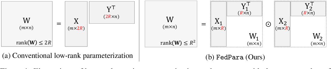 Figure 1 for FedPara: Low-rank Hadamard Product Parameterization for Efficient Federated Learning