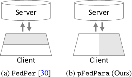 Figure 3 for FedPara: Low-rank Hadamard Product Parameterization for Efficient Federated Learning