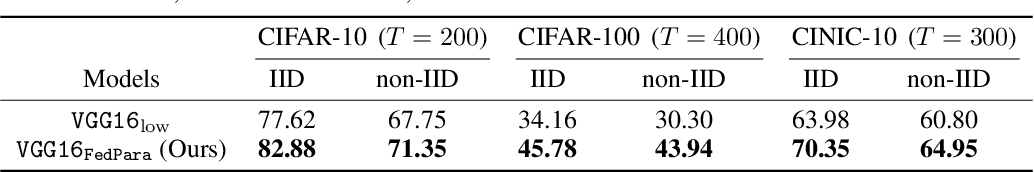 Figure 2 for FedPara: Low-rank Hadamard Product Parameterization for Efficient Federated Learning