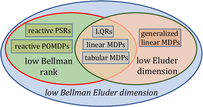 Figure 1 for Bellman Eluder Dimension: New Rich Classes of RL Problems, and Sample-Efficient Algorithms