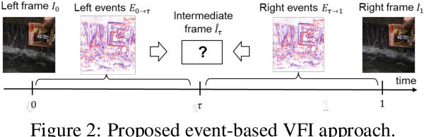 Figure 2 for TimeLens: Event-based Video Frame Interpolation