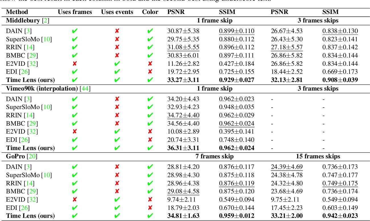 Figure 3 for TimeLens: Event-based Video Frame Interpolation