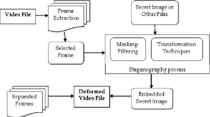 Lsb approach for video steganography to embed images semantic scholar figure 1 ccuart Image collections