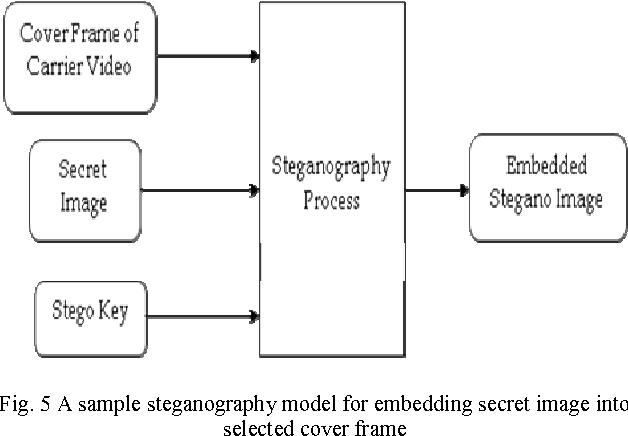 Lsb approach for video steganography to embed images semantic scholar figure 5 ccuart Image collections