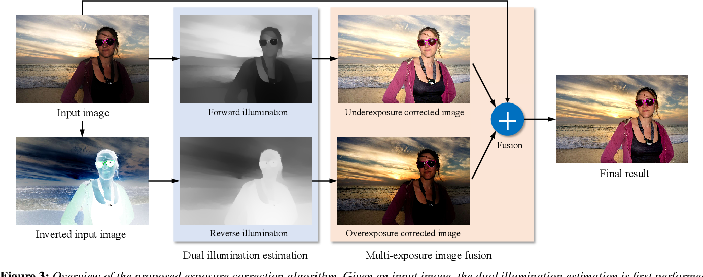 Figure 4 for Dual Illumination Estimation for Robust Exposure Correction