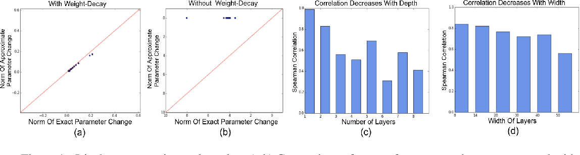 Figure 1 for Influence Functions in Deep Learning Are Fragile