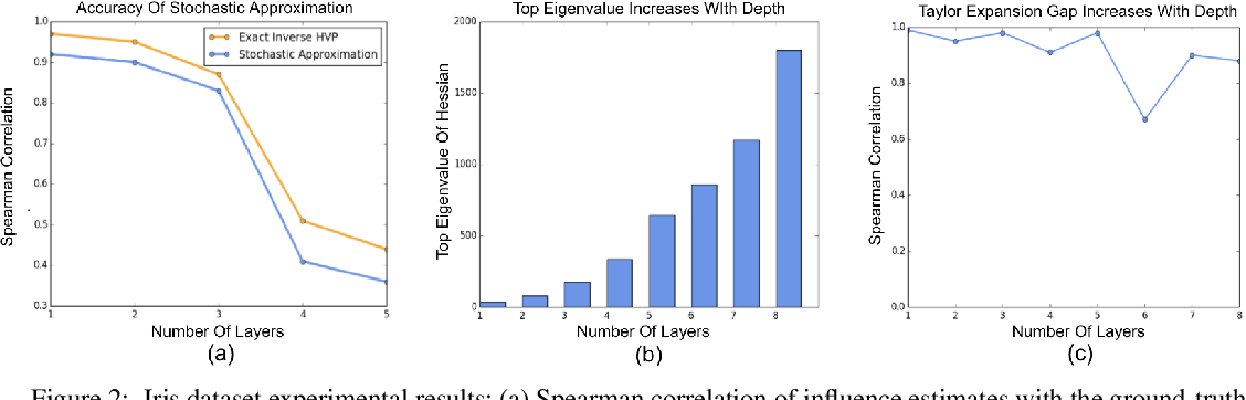 Figure 3 for Influence Functions in Deep Learning Are Fragile