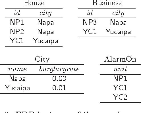 Figure 3 for Declarative Statistical Modeling with Datalog