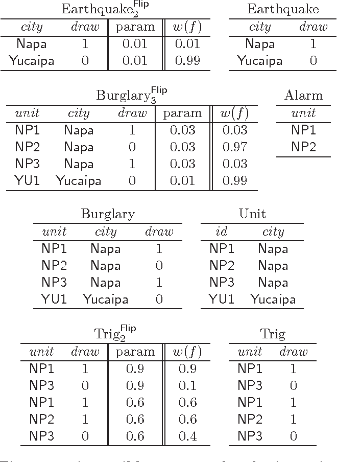Figure 4 for Declarative Statistical Modeling with Datalog