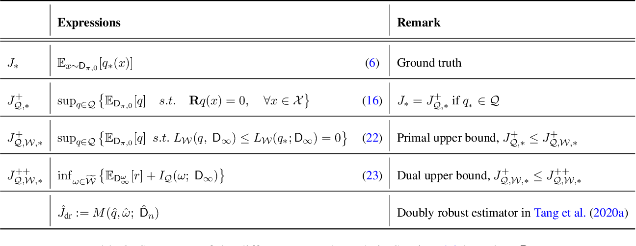 Figure 3 for Non-asymptotic Confidence Intervals of Off-policy Evaluation: Primal and Dual Bounds