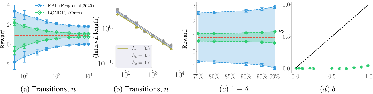 Figure 2 for Non-asymptotic Confidence Intervals of Off-policy Evaluation: Primal and Dual Bounds