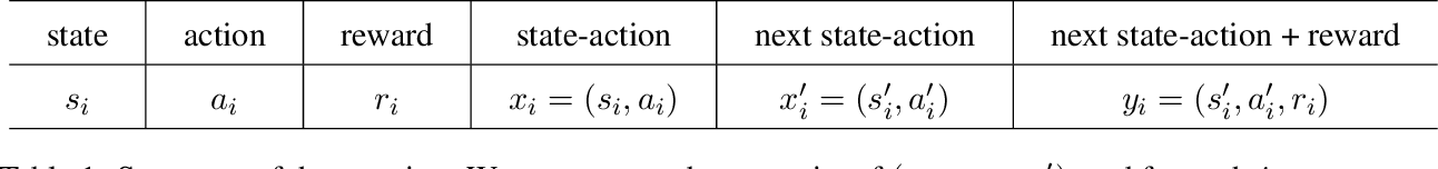 Figure 1 for Non-asymptotic Confidence Intervals of Off-policy Evaluation: Primal and Dual Bounds