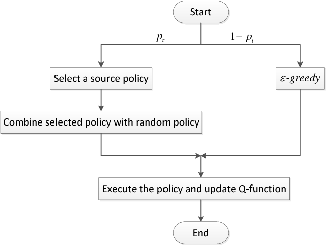 Figure 1 for An Optimal Online Method of Selecting Source Policies for Reinforcement Learning