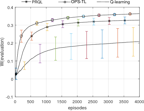 Figure 3 for An Optimal Online Method of Selecting Source Policies for Reinforcement Learning