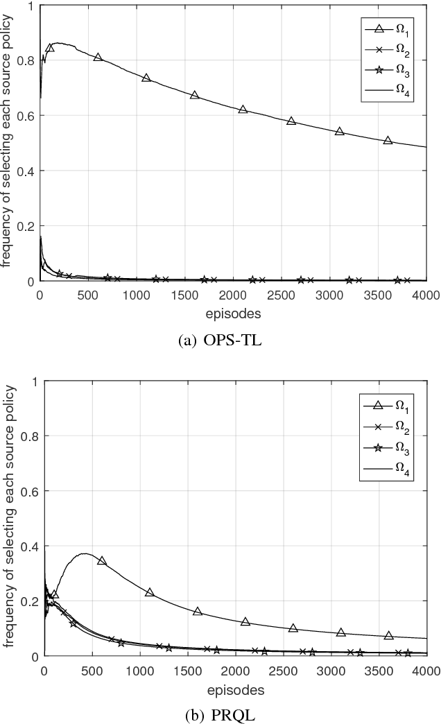 Figure 4 for An Optimal Online Method of Selecting Source Policies for Reinforcement Learning