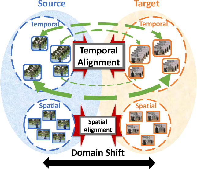 Figure 1 for Temporal Attentive Alignment for Large-Scale Video Domain Adaptation