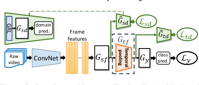 Figure 3 for Temporal Attentive Alignment for Large-Scale Video Domain Adaptation