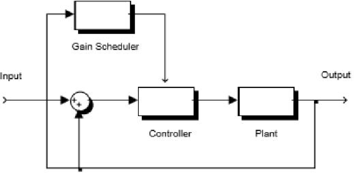 Review on Aircraft Gain Scheduling - Semantic Scholar