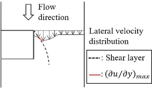PDF] Shear stress estimates in the approach and bridge