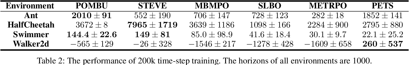 Figure 3 for Deep Model-Based Reinforcement Learning via Estimated Uncertainty and Conservative Policy Optimization