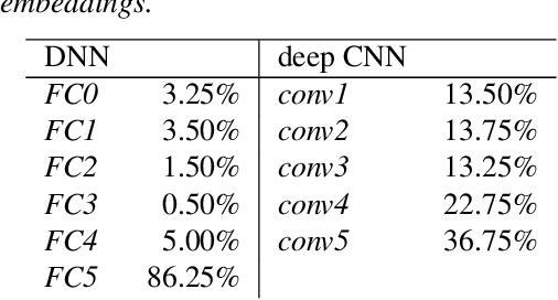 Figure 2 for Analyzing deep CNN-based utterance embeddings for acoustic model adaptation