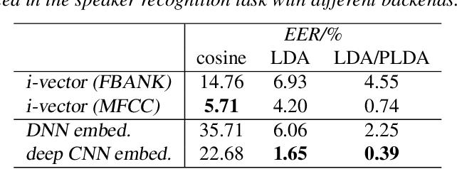 Figure 3 for Analyzing deep CNN-based utterance embeddings for acoustic model adaptation