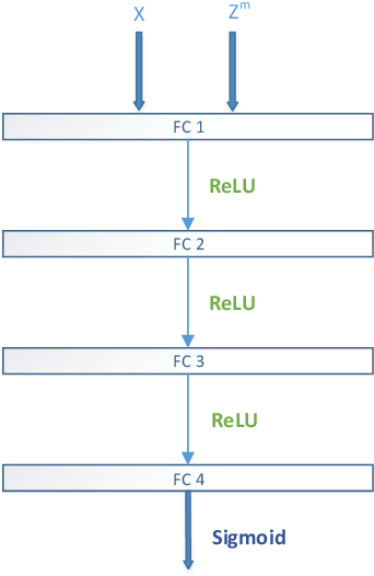Figure 2 for Learning Deep Representations by Mutual Information for Person Re-identification