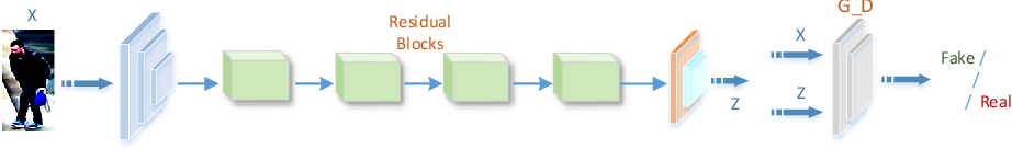 Figure 3 for Learning Deep Representations by Mutual Information for Person Re-identification