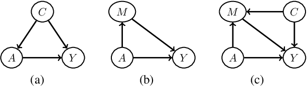 Figure 1 for Path-Specific Counterfactual Fairness