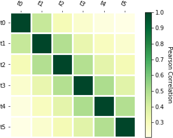 Figure 1 for Handling many conversions per click in modeling delayed feedback