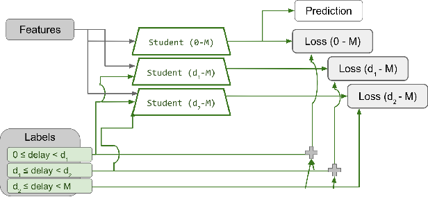 Figure 3 for Handling many conversions per click in modeling delayed feedback
