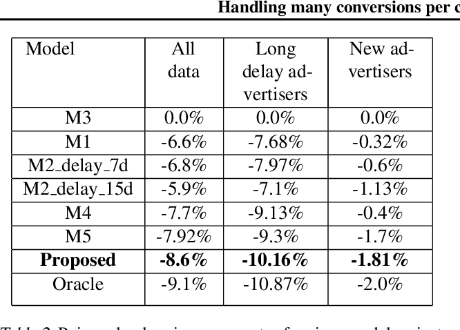 Figure 4 for Handling many conversions per click in modeling delayed feedback