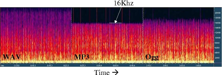 Figure 5 from MP 3 Audio Stream charecterization - Semantic