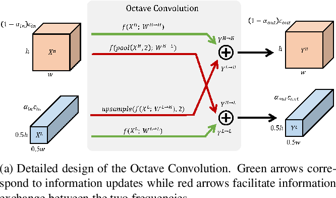 Figure 3 for Drop an Octave: Reducing Spatial Redundancy in Convolutional Neural Networks with Octave Convolution
