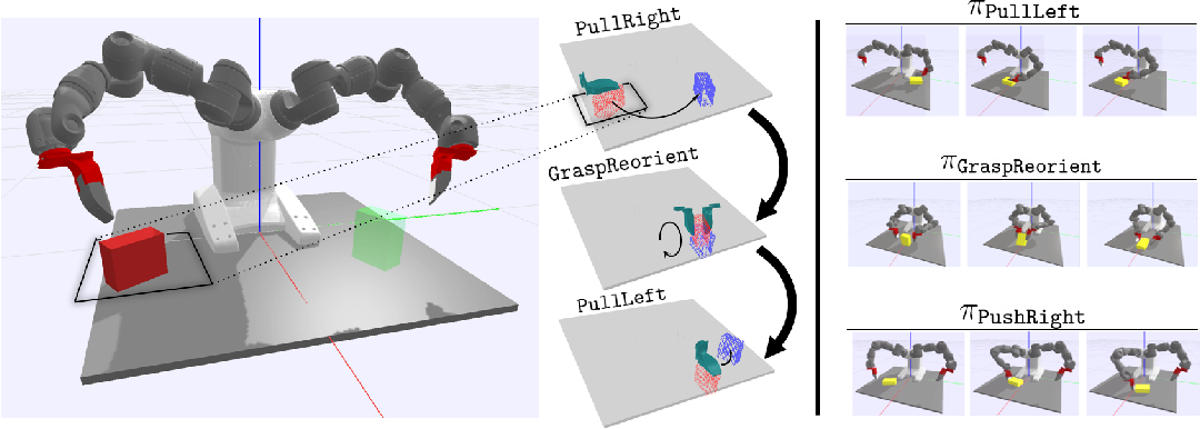 Figure 1 for A Long Horizon Planning Framework for Manipulating Rigid Pointcloud Objects