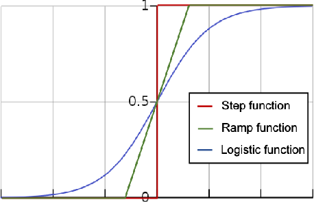 Figure 1 for Learning Halfspaces with Massart Noise Under Structured Distributions