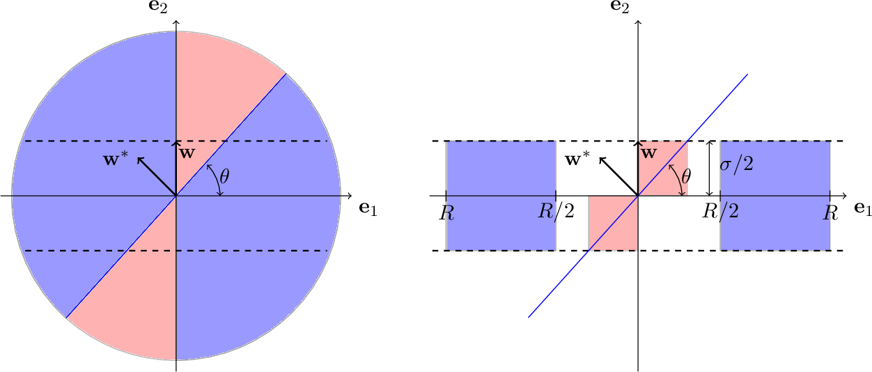 Figure 2 for Learning Halfspaces with Massart Noise Under Structured Distributions