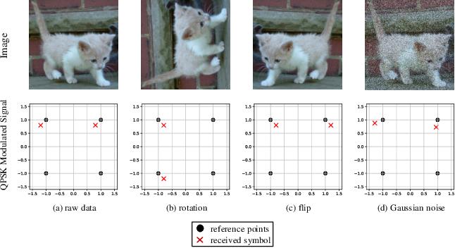 Figure 1 for Data Augmentation for Deep Learning-based Radio Modulation Classification