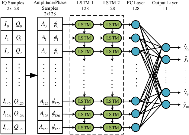 Figure 3 for Data Augmentation for Deep Learning-based Radio Modulation Classification