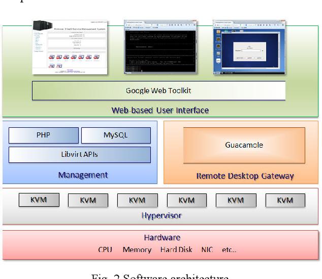 PDF] Development of Web-Based Remote Desktop to Provide Adaptive