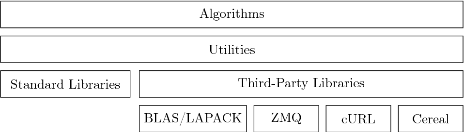 Figure 1 for POLO: a POLicy-based Optimization library