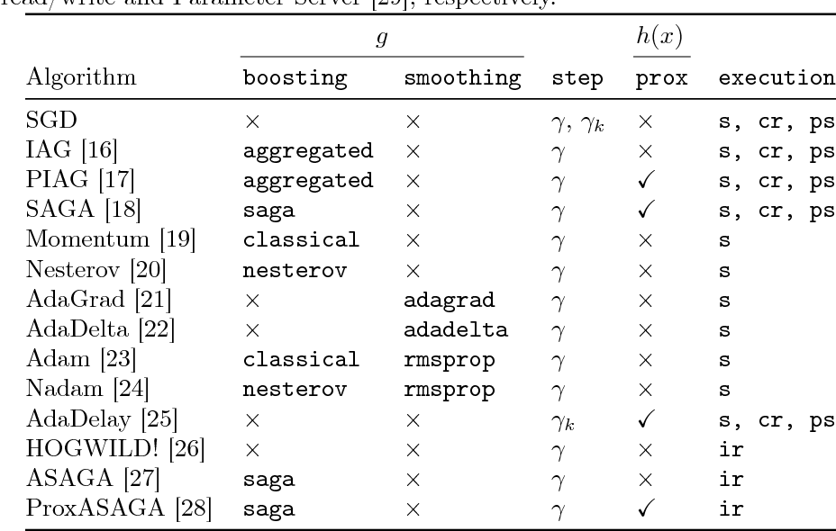 Figure 2 for POLO: a POLicy-based Optimization library