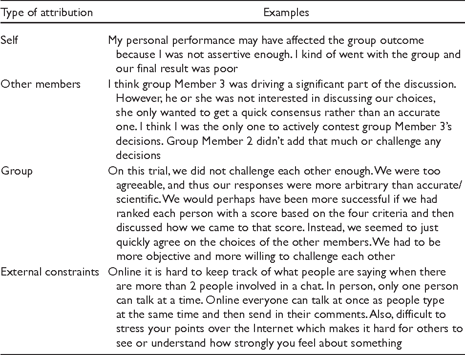 on group communication and performance attributions after a group