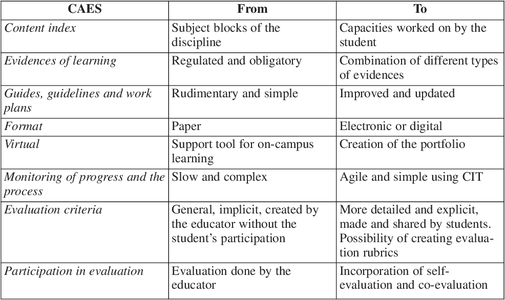 PDF] Portfolios in higher education: an opportunity to